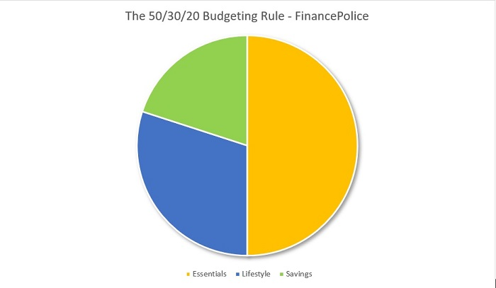 The 50/30/20 Rule of Budgeting
