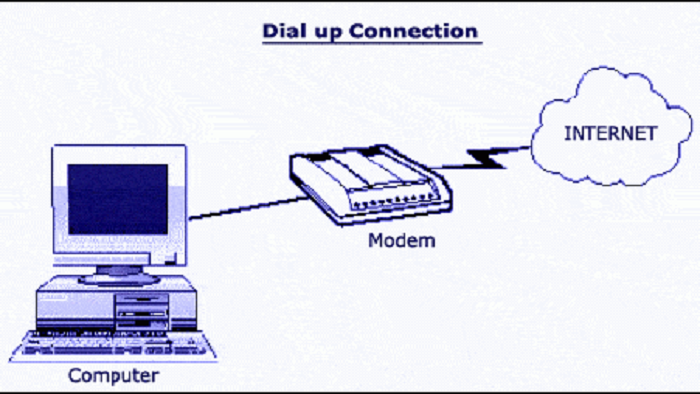 dial up connection